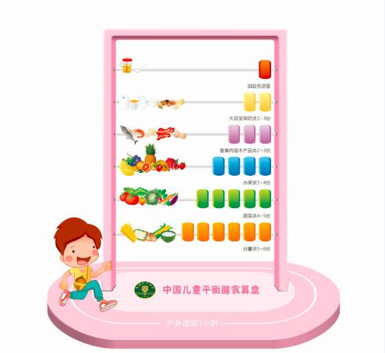 儿童平衡膳食算盘