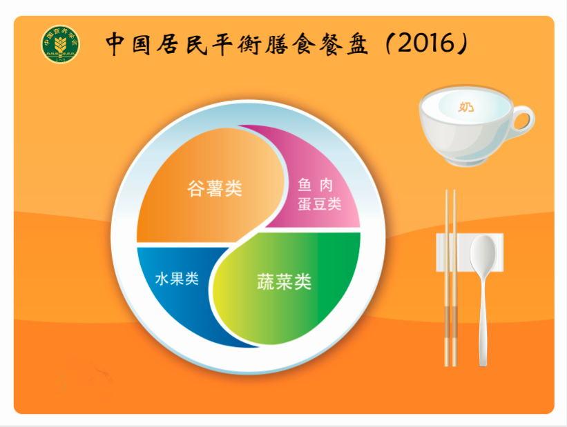 3中国居民平衡膳食餐盘(2016)