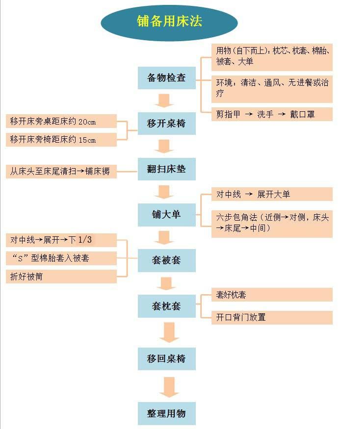 ER-1-5  铺备用床流程图